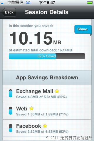 Onavo 計算 iPhone / iPad 上網流量,壓縮資料以節省傳輸時間
